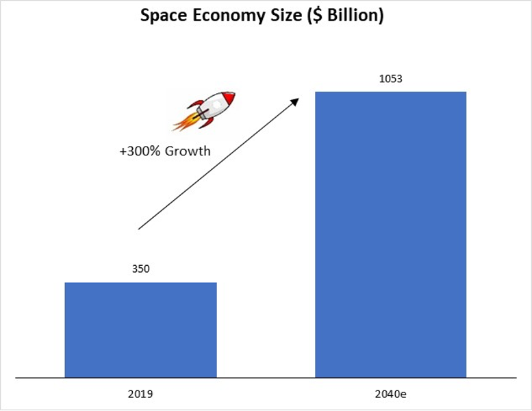 The space economy is expected to reach more than $1 trillion in value by the 2040s. At Dominion we believe these industry estimates are too conservative, and the real value could be multiple times greater.      Source: Bloomberg, Dominion estimates.